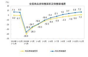 """展望2021中国楼市 专家:延续""""房住不炒""""或现激活合理住房消费政策"""