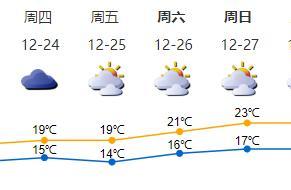 @深圳人:未来几天天气回暖,居家出行注意防火