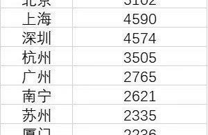 年轻人租房压力最大的10大城市:北京第一,杭州超广州