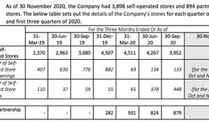 瑞幸最新财务数据披露:六成门店已盈利,营收保持两位数增长