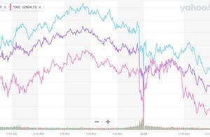 美股平安夜惊险收涨,阿里创史上最大盘中跌幅,拼多多火速止跌转涨,英镑两日大涨