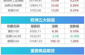 盘前必读丨市场监管总局加强白酒价格监管,贵州茅台收上交所监管函