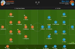 曼联vs莱斯特城评分:B费传射全场最高8.1分