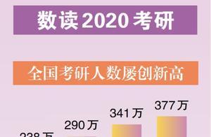 377万人 考研人数创新高