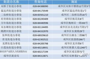 最后3天!@三类企业,每人1200元补贴尽快申领