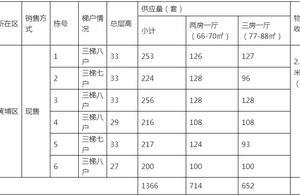 1366套共有产权住房推出供应,1月11日起开始网上申购