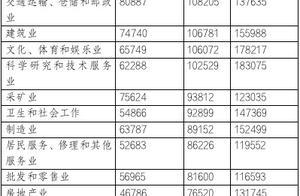 官方发布企业薪酬调查报告 北京企业平均薪酬达16.68万元 全国最高