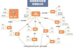 破案了!北京顺义16例感染者源头初步锁定!还有……
