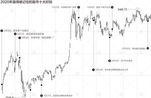 2020年股市:最应该记住这些时刻