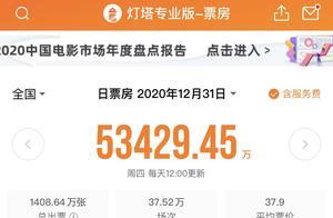 """2020中国电影""""战报""""出炉,204.17亿票房全球第一"""