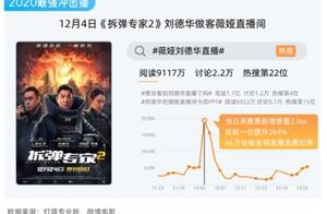 2020年电影票房204.17亿,中国成为全球第一票仓