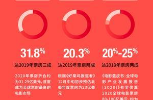 2020年中国内地电影市场总票房达204.17亿 全球票房最高