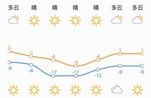 大降温!本周最低-17℃