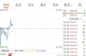 2021年第一个交易日,贵州茅台股价突破2000元