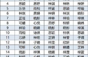 2020新生儿爆款名字:男孩梓睿,女孩梓晴