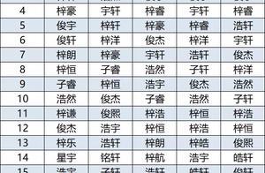 广东佛山:2020新生儿爆款名字出炉!这个名字霸榜5年,满大街都是