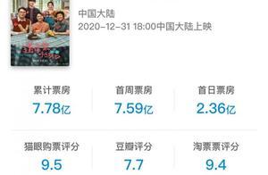 被易烊千玺拯救的元旦档:票房12.99亿破纪录,开局很猛跌势明显