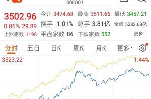 A股开门红:沪指站上3500,两市成交超万亿,春节行情可期?