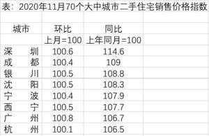 35城房价一年间:深圳涨幅最大,8省会低于一年前