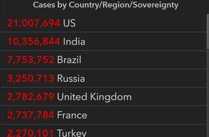 世行下调今年全球经济增速预期至4%,美国实际感染数或已超4690万   国际疫情观察(1月6日)