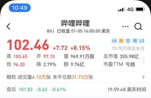 B站股价突破100美元大关,3年暴涨10倍创历史新高
