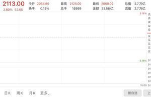 贵州茅台股价突破2100元大关