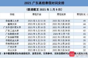 广东各大高校寒假时间安排已出炉