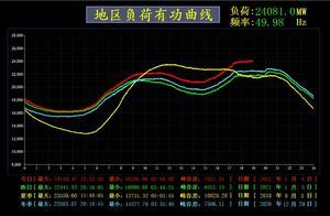 北京电网用电负荷再创历史新高,刷新夏季历史最大纪录