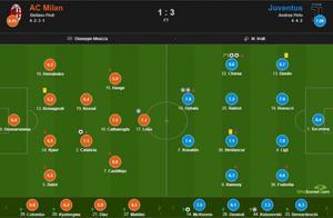 米兰1-3尤文赛后评分:基耶萨双响8.6、迪巴拉两助攻7.8、3C8.4