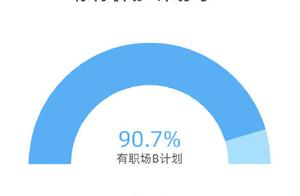 超九成受访青年有职场B计划