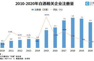 白酒股集体狂欢!2020年白酒相关企业新注册2.9万家