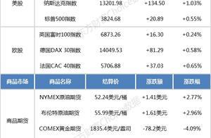 隔夜外盘:美股三大指数续创收盘历史新高 特斯拉市值突破8000亿美元