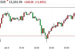 美股收盘:三大股指再创历史新高 特斯拉11连涨市值突破8000亿美元