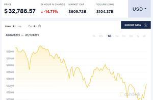 比特币暴跌超20%,全场恐慌市值蒸发2000亿美元 监管担忧卷土重来
