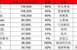 """""""胡润世界500强""""非国有企业榜单出炉 51家中企上榜"""