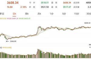 A股连续7日成交破万亿 沪指涨2.18%突破3600点