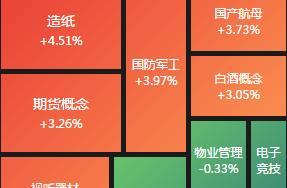 涨停复盘:沪指攻破3600点 券商暴涨预示行情加速?
