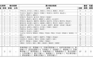山东新增1例本土无症状 1月13日威海疫情最新通报
