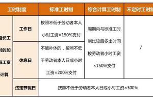 春节在岗7日可领17日加班费 2021年春节加班工资怎么算