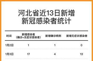 河北此轮疫情新冠感染者已达779人,其中确诊病例566人