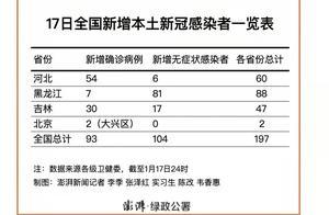 17日全国新增本土新冠感染者197例,黑龙江88河北60