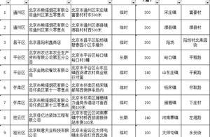 北京全市仅留10个烟花爆竹零售点,城六区首次不设点