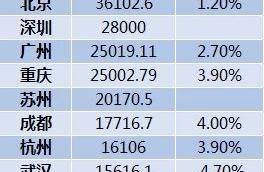 2020年GDP十强城市:南京首次入榜!2020年GDP总量前十排行榜揭晓
