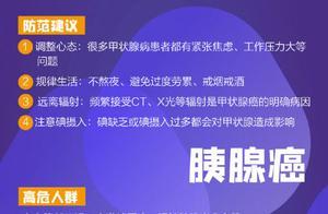 世界癌症日,转存这份中国十大高发癌症预防手册