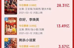 史上首次!春节档连续三天单日破10亿