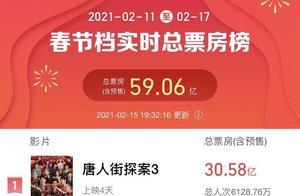 2021年春节档电影票房破59.06亿元,创影史纪录