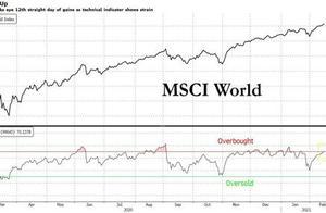 标普纳指无缘新高,道指和多只中概股最高,比特币首超5万,欧美长债收益率大涨