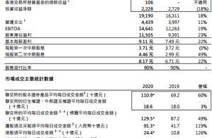 上调股票印花税税率,港交所一度暴跌12%,公司去年收入创历史新高