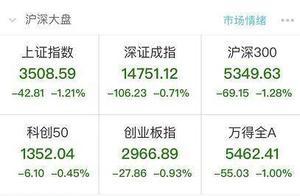 """基金又跌上热搜!""""股王""""节后暴跌20%"""