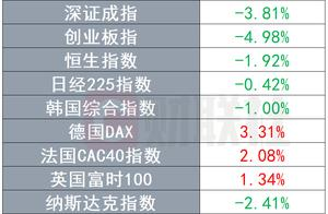 环球市场:德国DAX、道指刷新历史高点 美元走强黄金创近九个月新低